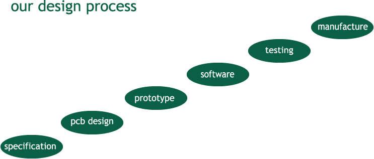Electronics Design Process